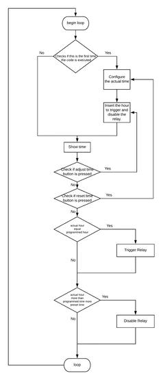 图2-创建所有项目以根据时间控制费用的流程图。
